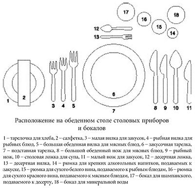 Как правильно сервировать стол в русской традиции