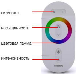 Пульт управления LED светильником